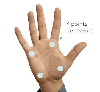 Points de mesure de l'Oligoscan / Socheck